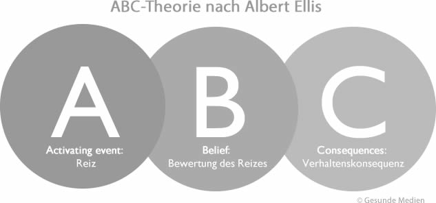 ABC-Theorie nach Albert Ellis